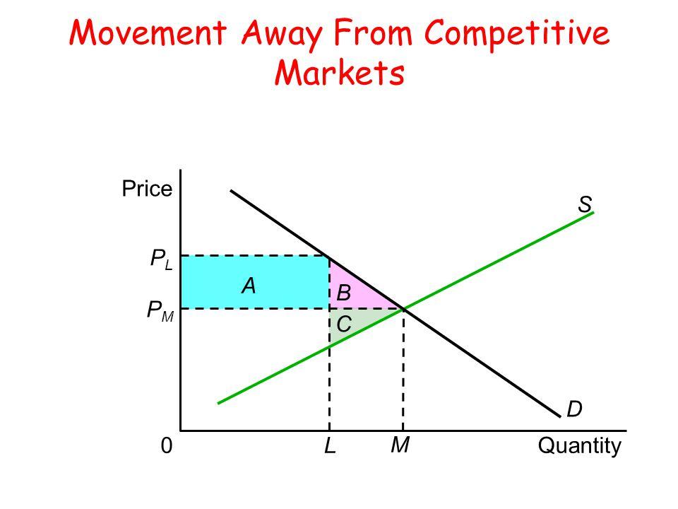 Price PLPL PMPM 0 A B C L M Quantity D S Movement Away From Competitive Markets