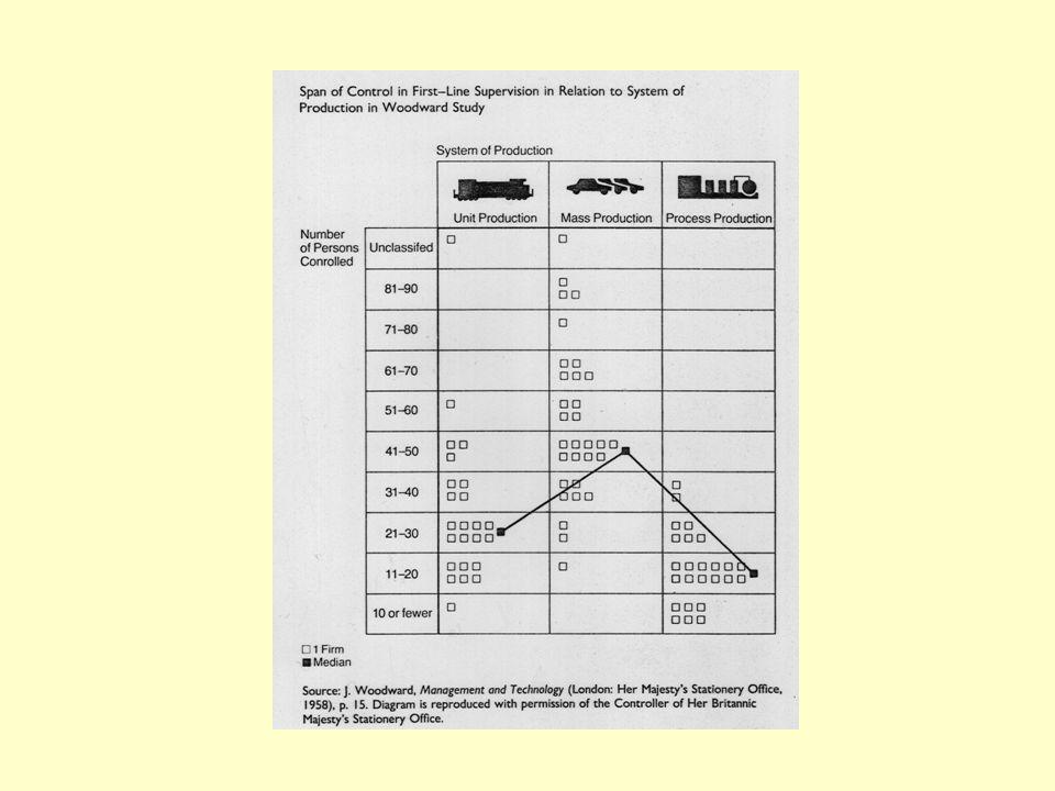 SYSTEMS MODEL OF ORGANIZATION