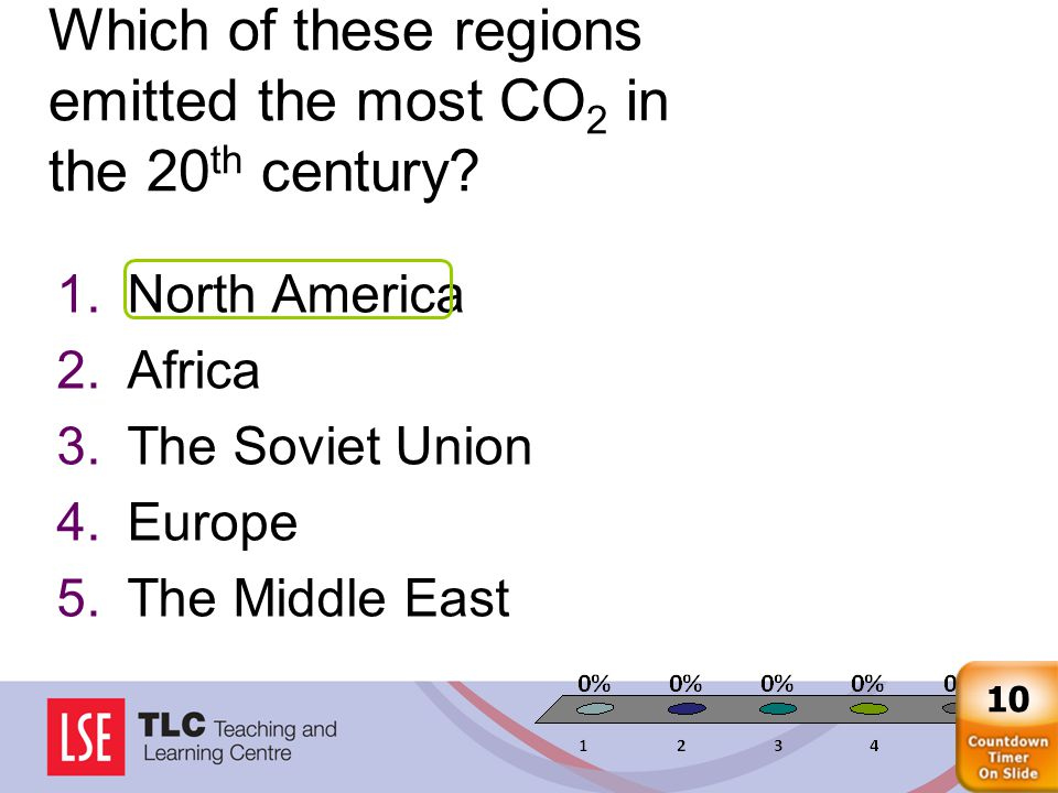 Which of these regions emitted the most CO 2 in the 20 th century.