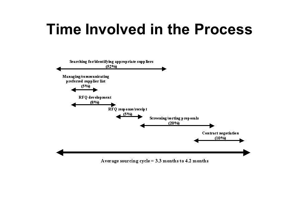 Time Involved in the Process
