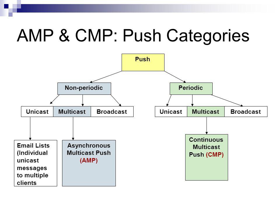 RMTP - Performance