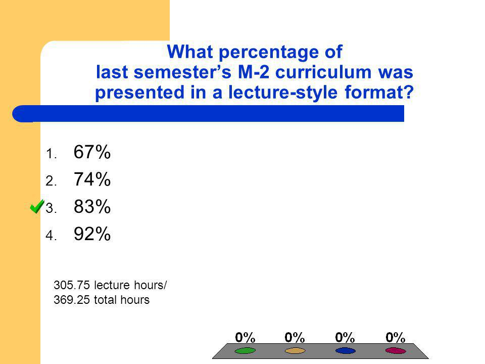 What percentage of last semesters M-2 curriculum was presented in a lecture-style format? 305.75 lecture hours/ 369.25 total hours 1. 67% 2. 74% 3. 83