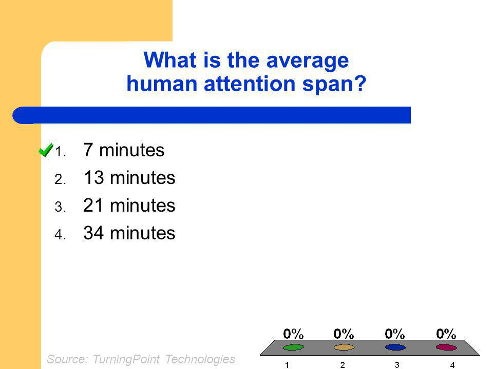What is the average human attention span? 1. 7 minutes 2. 13 minutes 3. 21 minutes 4. 34 minutes Source: TurningPoint Technologies