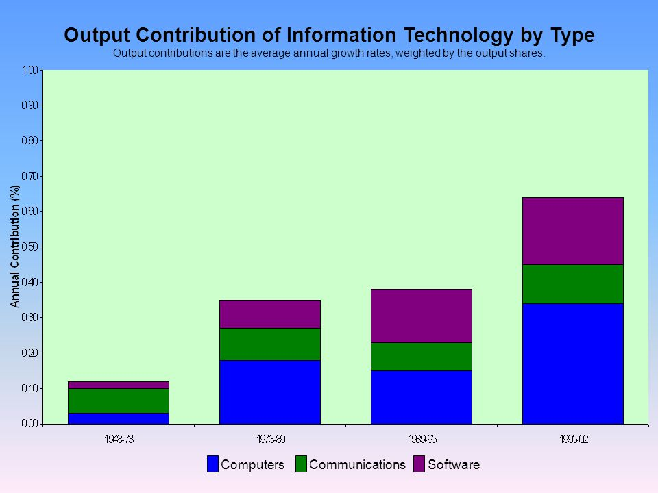 Output Contribution of Information Technology by Type Output contributions are the average annual growth rates, weighted by the output shares. Compute