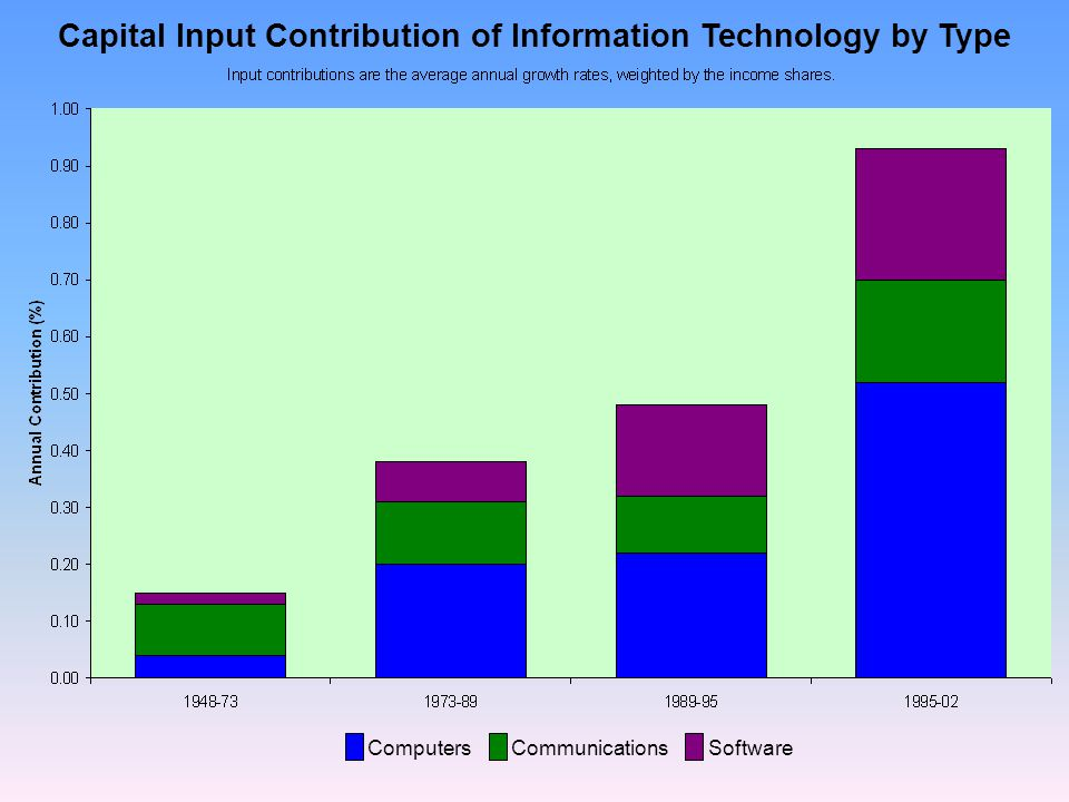 Capital Input Contribution of Information Technology by Type Computers Communications Software