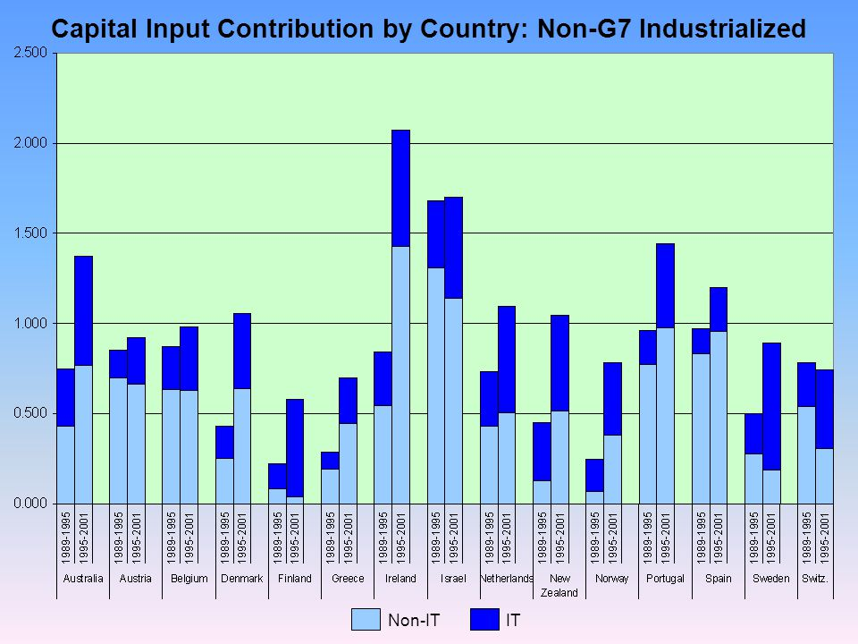 Capital Input Contribution by Country: Non-G7 Industrialized Non-ITIT