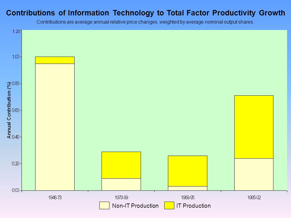 Contributions of Information Technology to Total Factor Productivity Growth Contributions are average annual relative price changes, weighted by average nominal output shares.