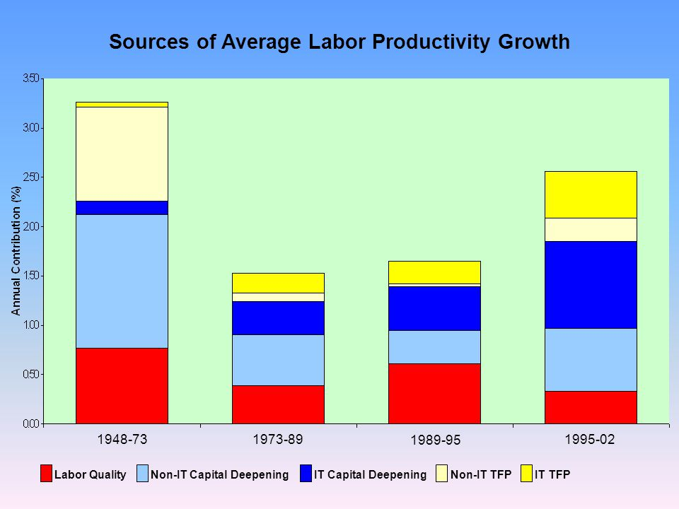 Sources of Average Labor Productivity Growth Labor Quality Non-IT Capital Deepening IT Capital Deepening Non-IT TFP IT TFP 1948-731973-89 1989-95 1995