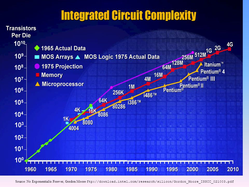 Source: No Exponential is Forever, Gordon Moore ftp://download.intel.com/research/silicon/Gordon_Moore_ISSCC_021003.pdf
