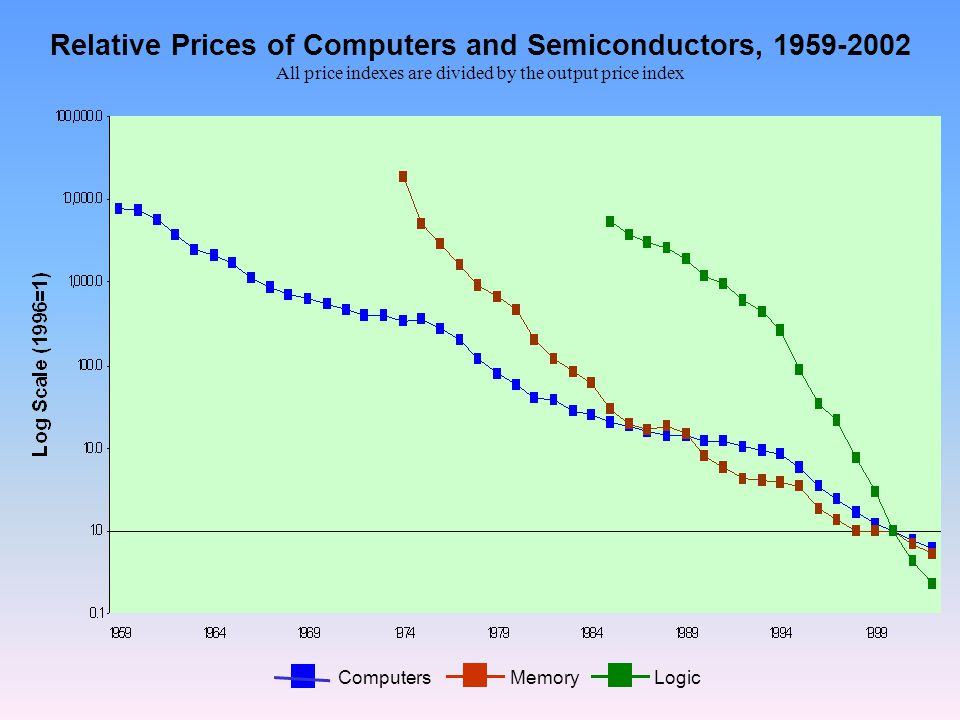Relative Prices of Computers and Semiconductors, 1959-2002 All price indexes are divided by the output price index ComputersMemoryLogic
