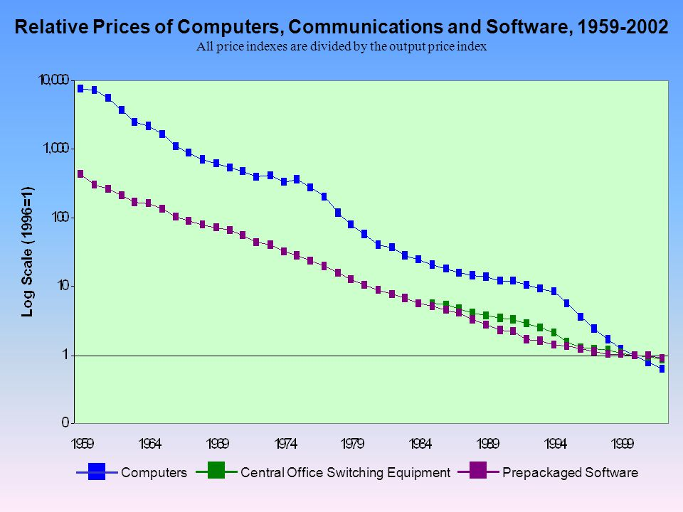Relative Prices of Computers, Communications and Software, All price indexes are divided by the output price index ComputersCentral Office Switching EquipmentPrepackaged Software