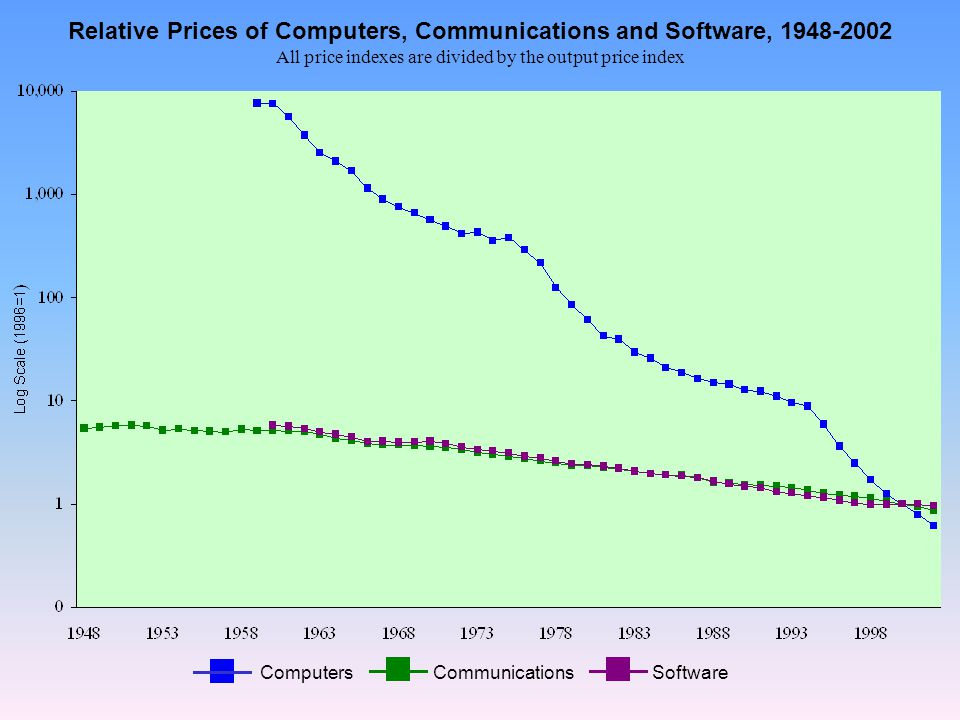 ComputersCommunicationsSoftware Relative Prices of Computers, Communications and Software, All price indexes are divided by the output price index