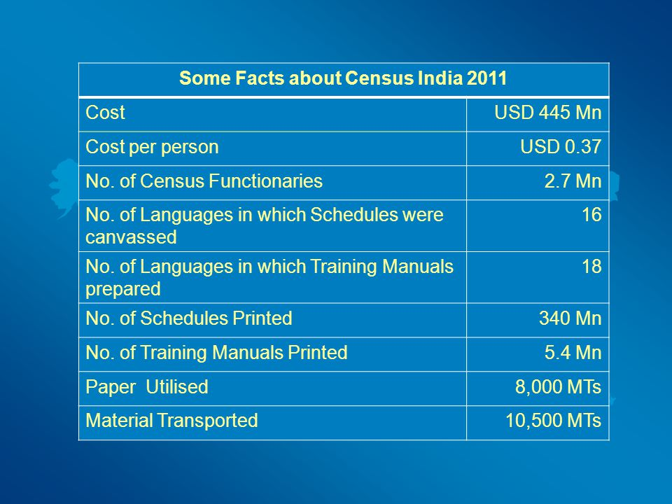 Indian Census… 1 st complete Census conducted in 1881 2011 Census was the 15 th Census which covered 1.2 Billion people 2011 Indian Census – biggest p