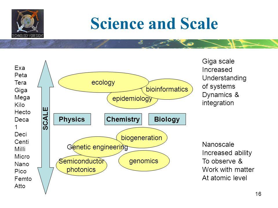 16 Science and Scale Exa Peta Tera Giga Mega Kilo Hecto Deca 1 Deci Centi Milli Micro Nano Pico Femto Atto SCALE PhysicsChemistryBiology Giga scale In