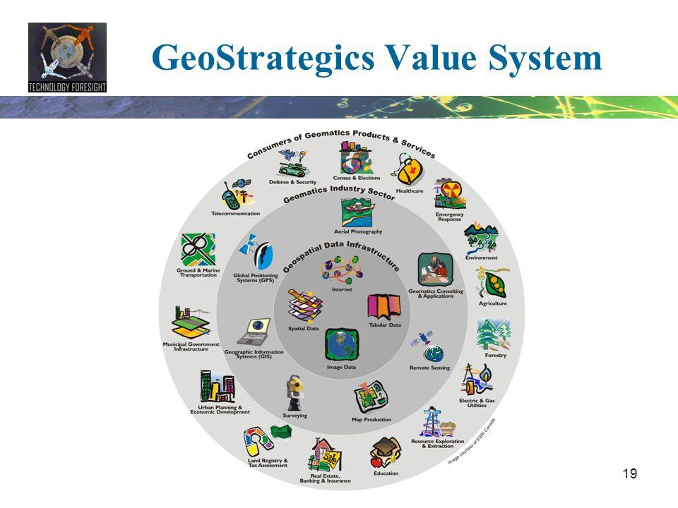 19 GeoStrategics Value System