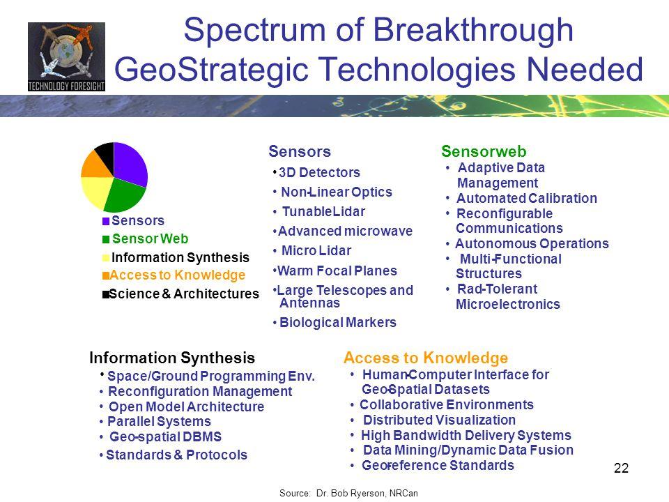 22 Spectrum of Breakthrough GeoStrategic Technologies Needed Sensors 3D Detectors Non-Linear Optics TunableLidar Advanced microwave MicroLidar Warm Fo