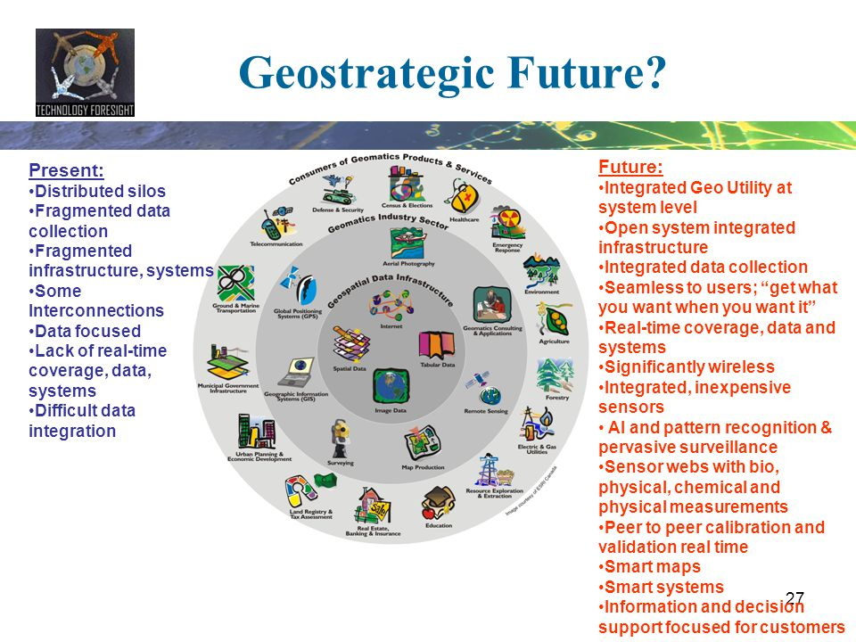 27 Geostrategic Future? Present: Distributed silos Fragmented data collection Fragmented infrastructure, systems Some Interconnections Data focused La