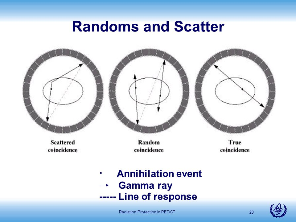 Radiation Protection in PET/CT 23 Randoms and Scatter · Annihilation event Gamma ray ----- Line of response