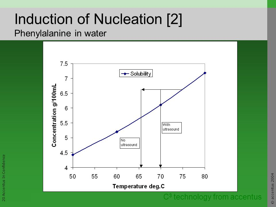© accentus 2004 20 Accentus In Confidence C 3 technology from accentus Induction of Nucleation [2] Phenylalanine in water