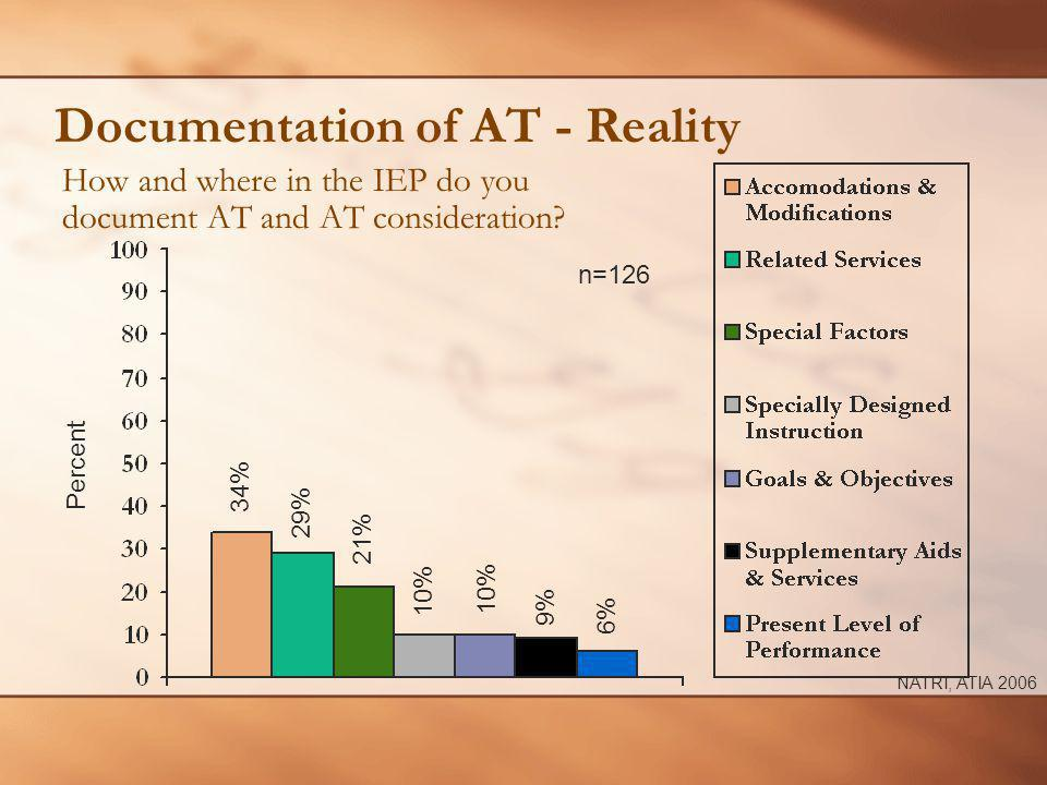 Documentation of AT - Reality How and where in the IEP do you document AT and AT consideration? n=126 Percent 21% 34% 10% NATRI, ATIA 2006 29% 10% 9%