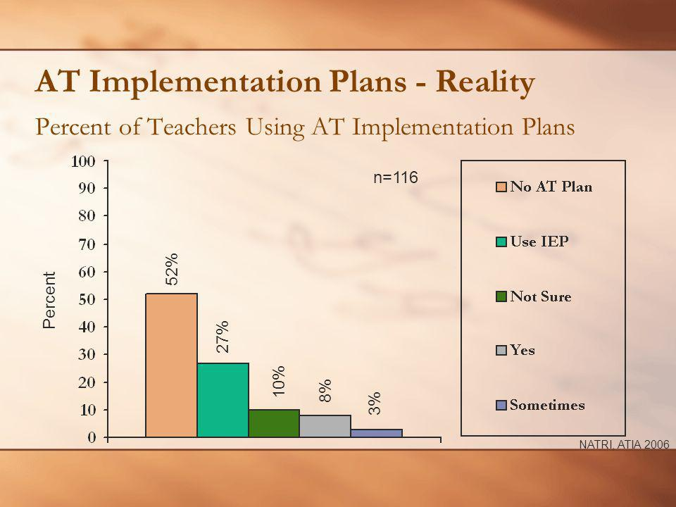 AT Implementation Plans - Reality Percent of Teachers Using AT Implementation Plans n=116 Percent 27% 52% 10% NATRI, ATIA 2006 8% 3%