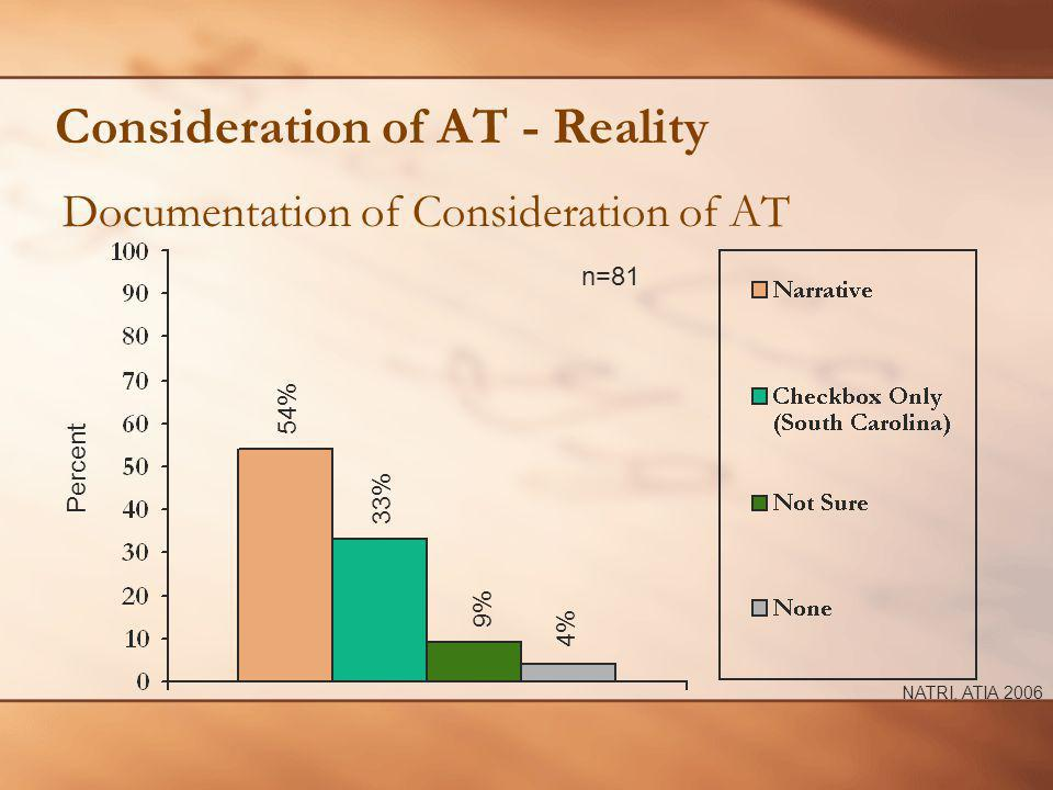 Consideration of AT - Reality Documentation of Consideration of AT n=81 Percent 33% 54% NATRI, ATIA 2006 9% 4%