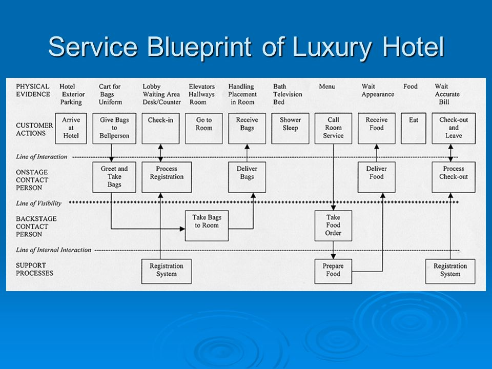 Service Blueprint of Luxury Hotel
