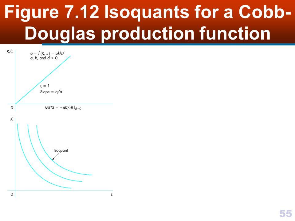 55 Figure 7.12 Isoquants for a Cobb- Douglas production function