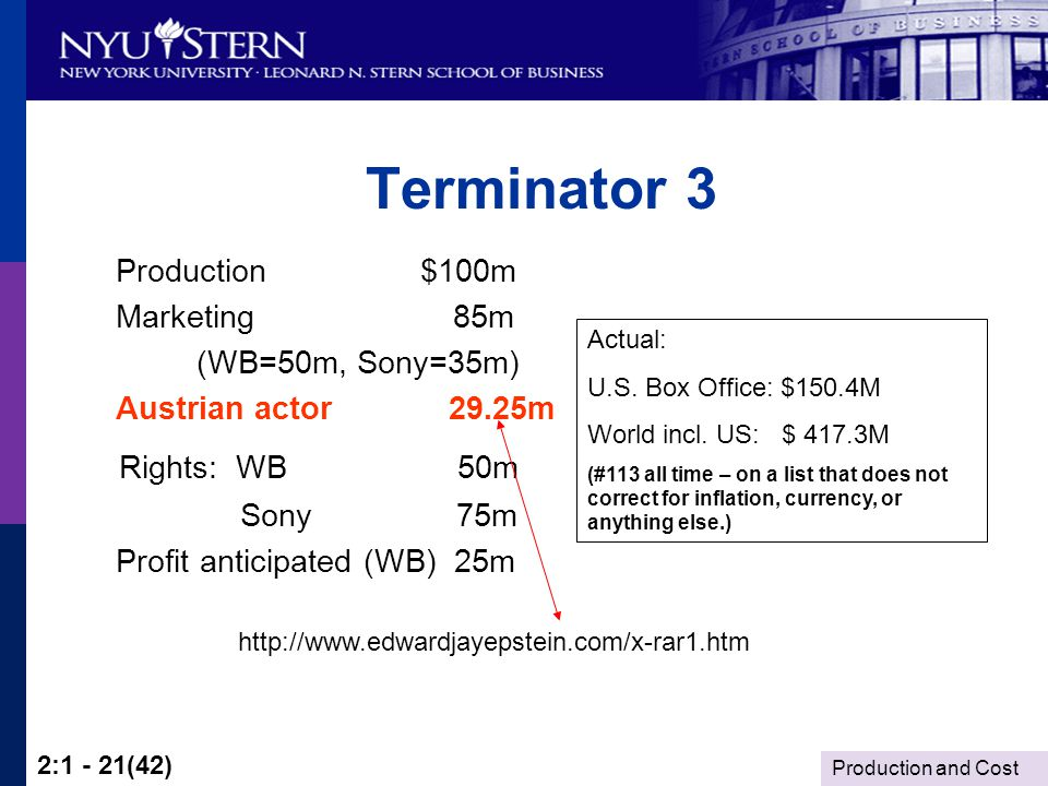 Production and Cost 2:1 - 21(42) Terminator 3 Production $100m Marketing 85m (WB=50m, Sony=35m) Austrian actor 29.25m Rights: WB 50m Sony 75m Profit anticipated (WB) 25m Actual: U.S.