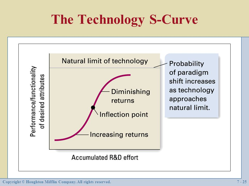 Copyright © Houghton Mifflin Company. All rights reserved.7 - 25 The Technology S-Curve