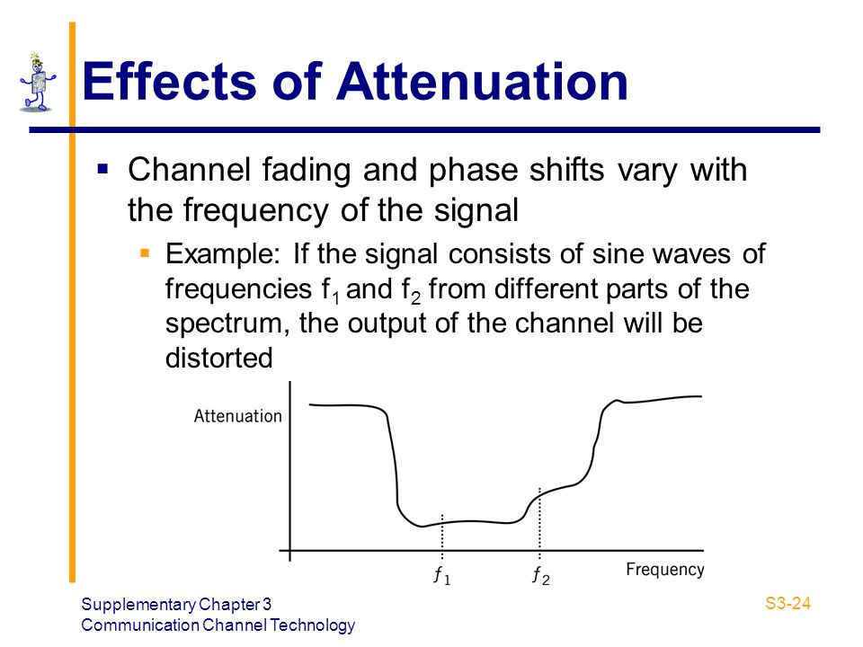 Supplementary Chapter 3 Communication Channel Technology S3-24 Effects of Attenuation Channel fading and phase shifts vary with the frequency of the s