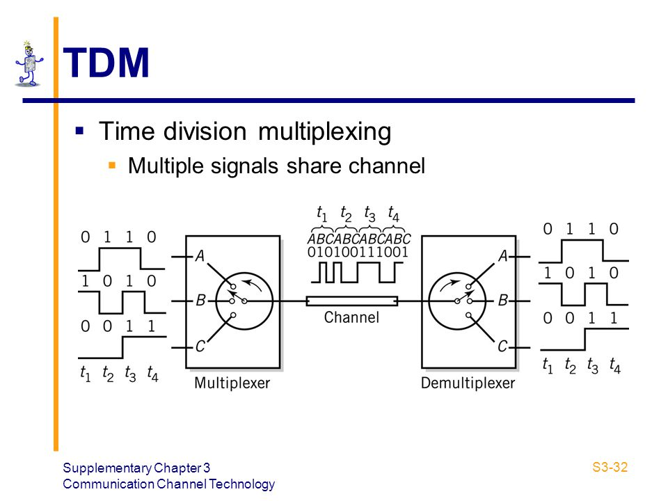 Supplementary Chapter 3 Communication Channel Technology S3-32 TDM Time division multiplexing Multiple signals share channel