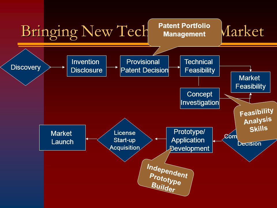 Discovery Invention Disclosure Provisional Patent Decision Technical Feasibility Concept Investigation Market Feasibility Commercialization Decision Prototype/ Application Development License Start-up Acquisition Market Launch Bringing New Technology to Market Patent Portfolio Management Feasibility Analysis Skills Independent Prototype Builder