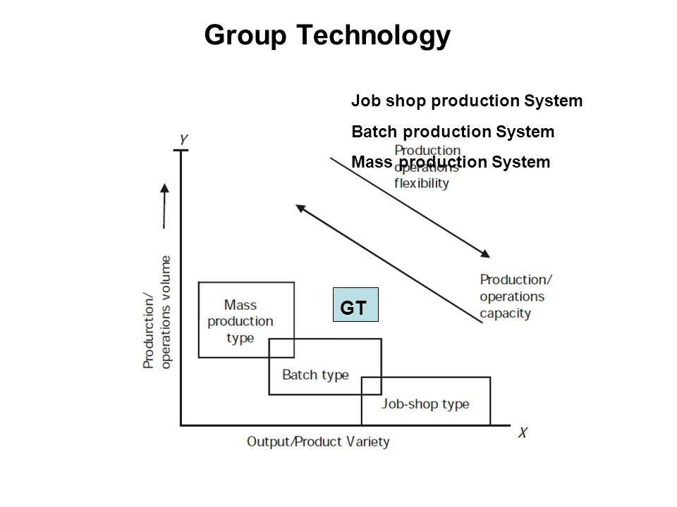 Group Technology Group technology (GT) is a manufacturing philosophy that seeks to improve productivity by grouping parts and products with similar characteristics into families and forming production cells with a group of dissimilar machines and processes.