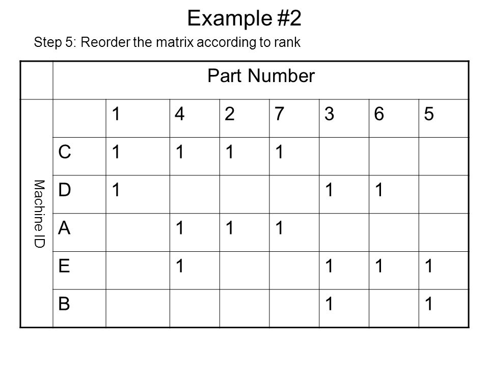 Example #2 Part Number Machine ID 1427365 C1111 D111 A111 E1111 B11 Step 5: Reorder the matrix according to rank