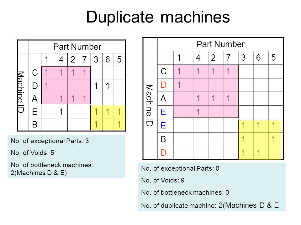 Duplicate machines Part Number Machine ID 1427365 C1111 D111 A111 E1111 B11 Part Number Machine ID 1427365 C1111 D1 A111 E1 E111 B11 D11 No. of except