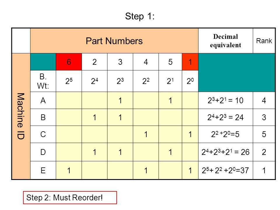 Step 1: Part Numbers Decimal equivalent Rank Machine ID 623451 B. Wt: 2525 2424 23232 2121 2020 A112 3 +2 1 = 104 B112 4 +2 3 = 243 C112 2 + 2 0 =55 D
