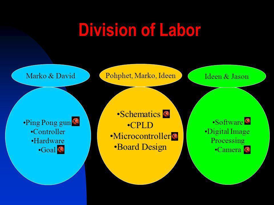 Division of Labor Software Digital Image Processing Camera Schematics CPLD Microcontroller Board Design Marko & David Pohphet, Marko, Ideen Ideen & Ja