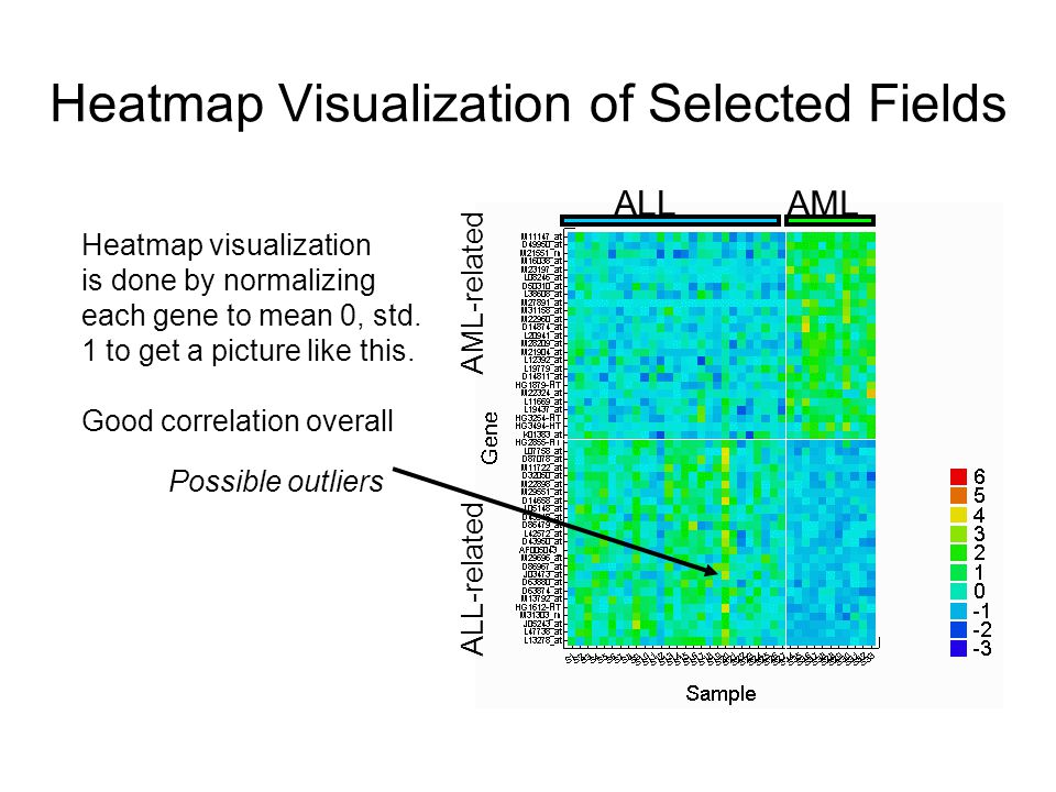 Heatmap Visualization of Selected Fields ALL AML Heatmap visualization is done by normalizing each gene to mean 0, std. 1 to get a picture like this.