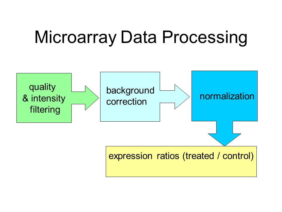 Microarray Data Processing quality & intensity filtering normalization background correction expression ratios (treated / control)