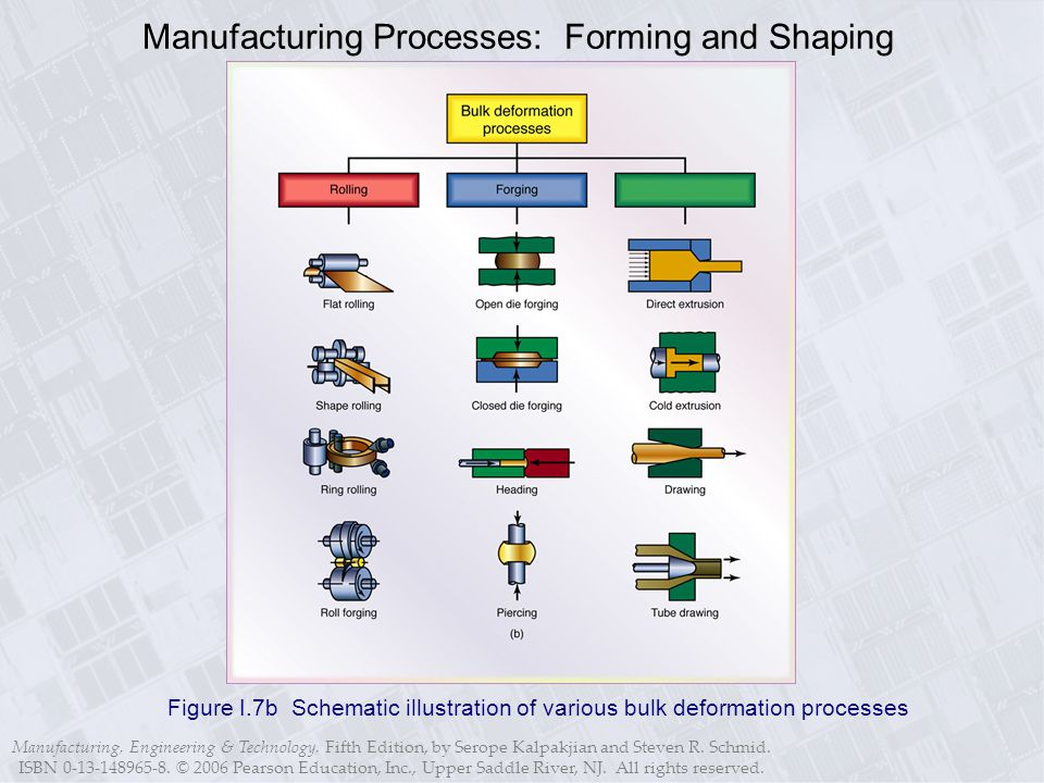 Manufacturing, Engineering & Technology, Fifth Edition, by Serope Kalpakjian and Steven R.