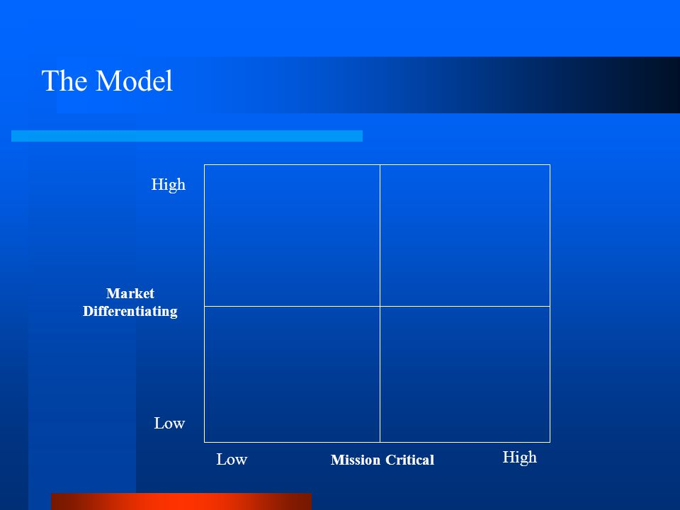 The Model Market Differentiating High Low Mission Critical Low High