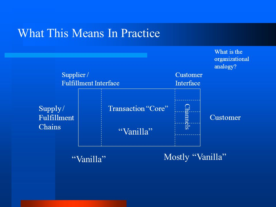 Customer Supply / Fulfillment Chains Transaction Core Customer Interface Supplier / Fulfillment Interface Channels What This Means In Practice Vanilla Mostly Vanilla What is the organizational analogy