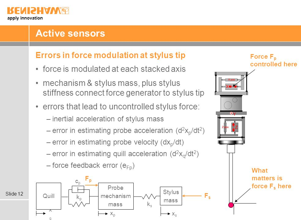apply innovation Slide 12 Active sensors Errors in force modulation at stylus tip force is modulated at each stacked axis mechanism & stylus mass, plus stylus stiffness connect force generator to stylus tip errors that lead to uncontrolled stylus force: –inertial acceleration of stylus mass –error in estimating probe acceleration (d 2 x p /dt 2 ) –error in estimating probe velocity (dx p /dt) –error in estimating quill acceleration (d 2 x q /dt 2 ) –force feedback error (e Fp ) Force F p controlled here What matters is force F s here Probe mechanism mass Stylus mass FpFp FsFs kpkp cpcp ksks xpxp xsxs xqxq Quill