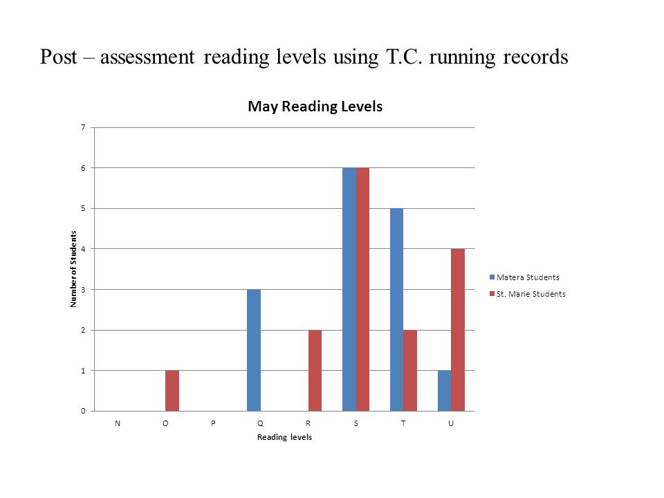 Chart on pre-questionnaire correlations Materas Class (Technology integrated in the classroom) Software reading program used in computer class to prac