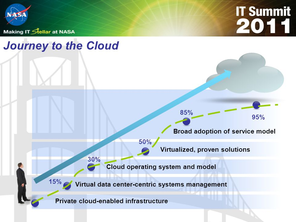 Private cloud-enabled infrastructure Virtualized, proven solutions Cloud operating system and modelVirtual data center-centric systems management 15%