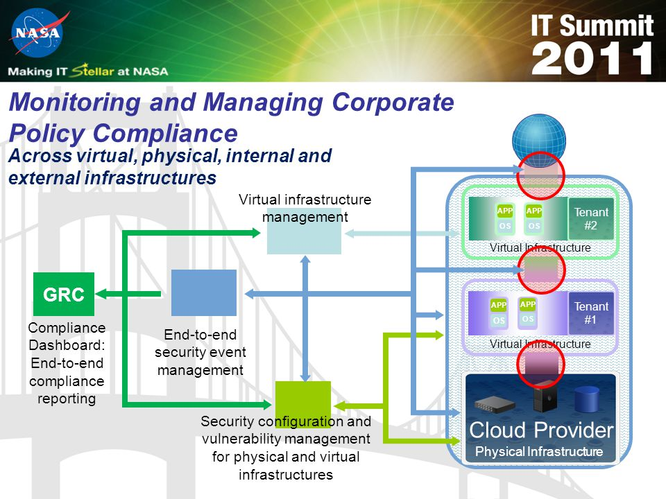 Across virtual, physical, internal and external infrastructures Tenant #2 APP OS APP OS Virtual Infrastructure Physical Infrastructure Cloud Provider