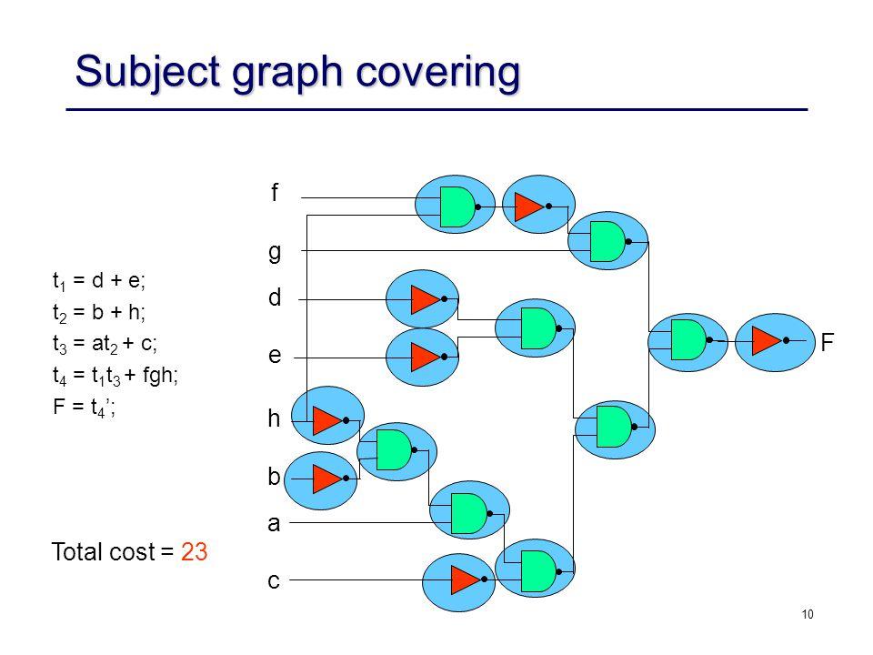 10 Subject graph covering t 1 = d + e; t 2 = b + h; t 3 = at 2 + c; t 4 = t 1 t 3 + fgh; F = t 4 ; F f g d e h b a c Total cost = 23