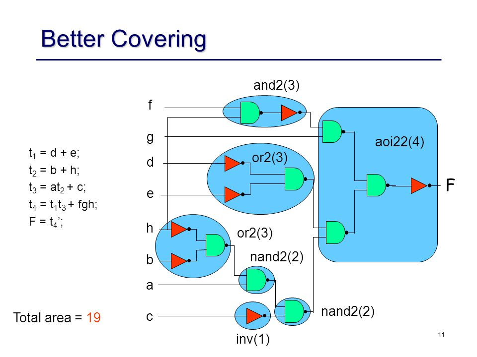 11 Better Covering t 1 = d + e; t 2 = b + h; t 3 = at 2 + c; t 4 = t 1 t 3 + fgh; F = t 4 ; F f g d e h b a c aoi22(4) and2(3) or2(3) Total area = 19