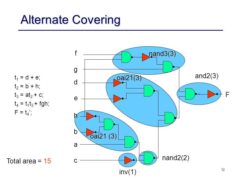12 Alternate Covering t 1 = d + e; t 2 = b + h; t 3 = at 2 + c; t 4 = t 1 t 3 + fgh; F = t 4 ; F f g d e h b a c nand3(3) oai21(3) oai21 (3) Total are